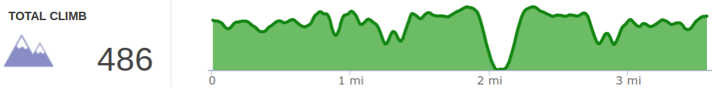Elevation Profile of Star Gap Trail Sunset Hike with Arch of Triumph.png