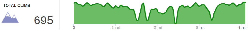 Elevation Profile of Tarr Ridge Extravaganza Hike.png