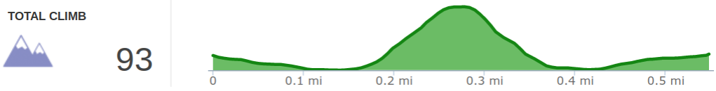 Elevation Profile of Moonshiners Arch and Caves Hike.png