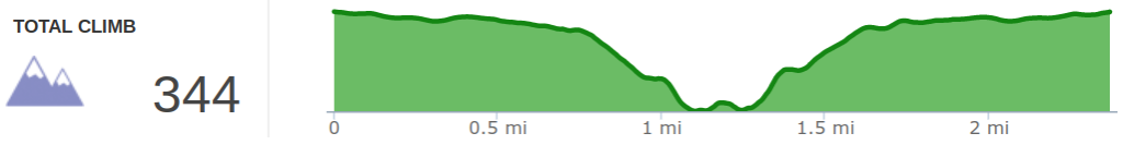 Elevation Profile of Gray's Arch Out and Back Hike.png