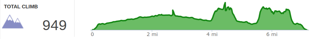 Elevation Profile of Copperas Creek Hike Including Copperas Falls, Sandy Arch, Copperas Arches 1, 2, and 3, Hopewell Arch.png