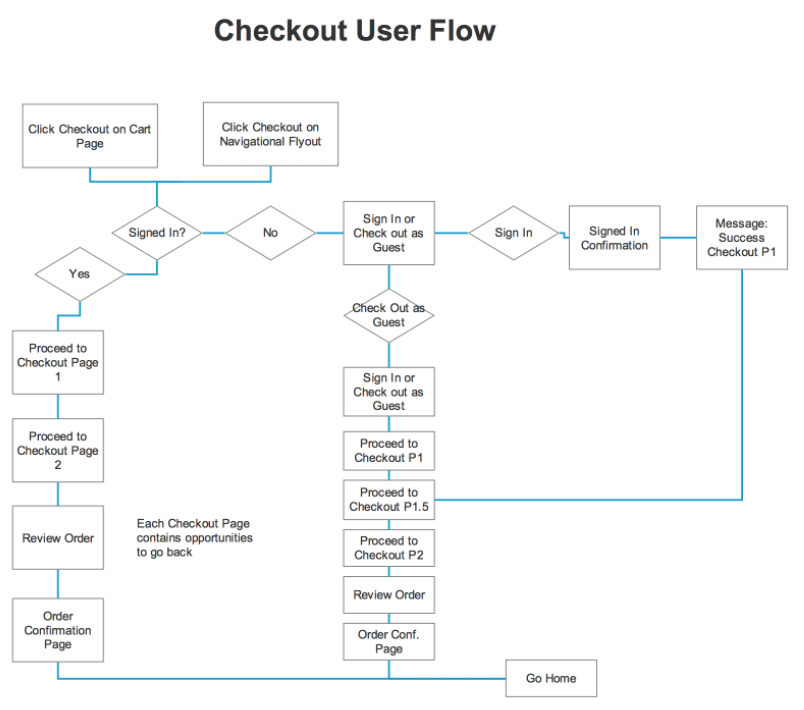 Checkout User Flow