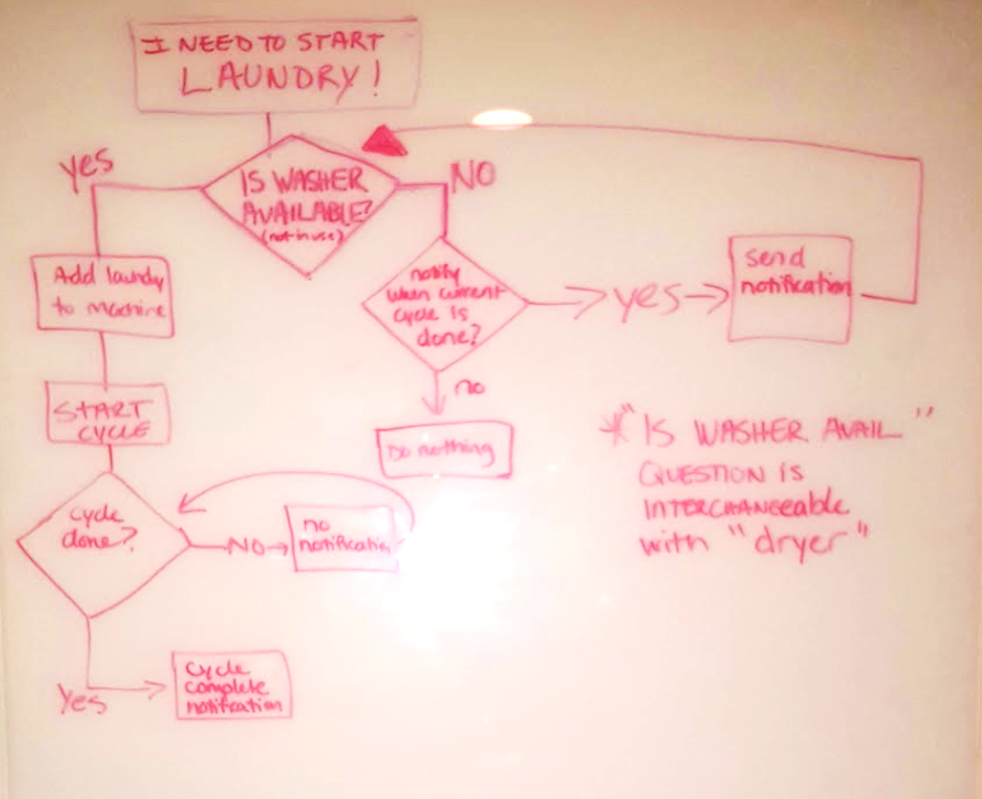 Initial User Flow for Notification System Only