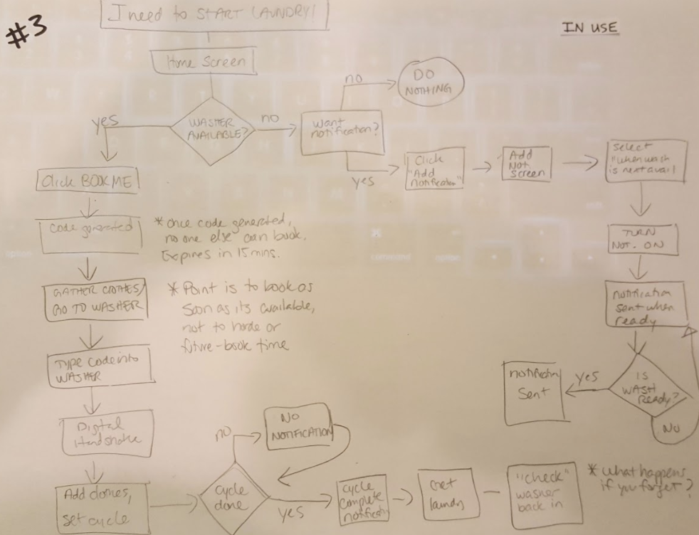 The Third User Flow, With Numerous Edits