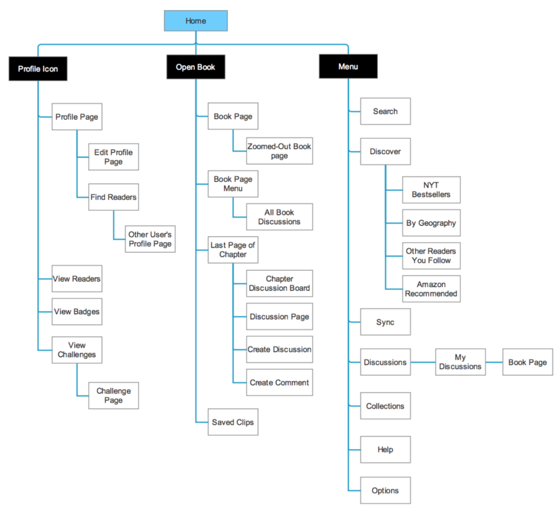 Kindle Social App Map