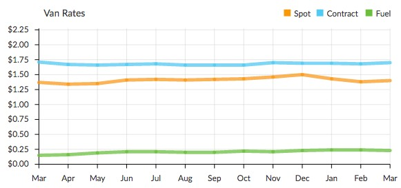 Current Rate Trends according to DAT Trendlines