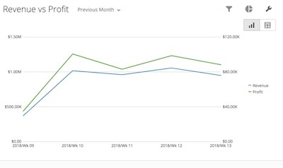 Revenue vs Profit - See how profits are trending with revenue at a glance.