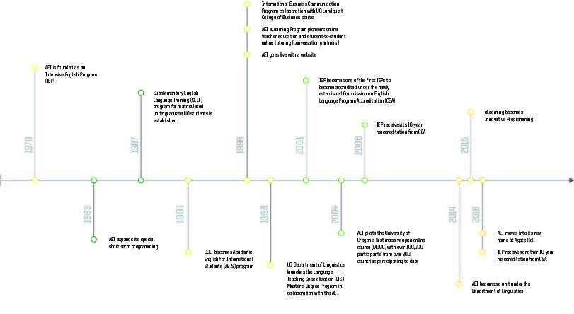 Annual Report Timeline.jpg