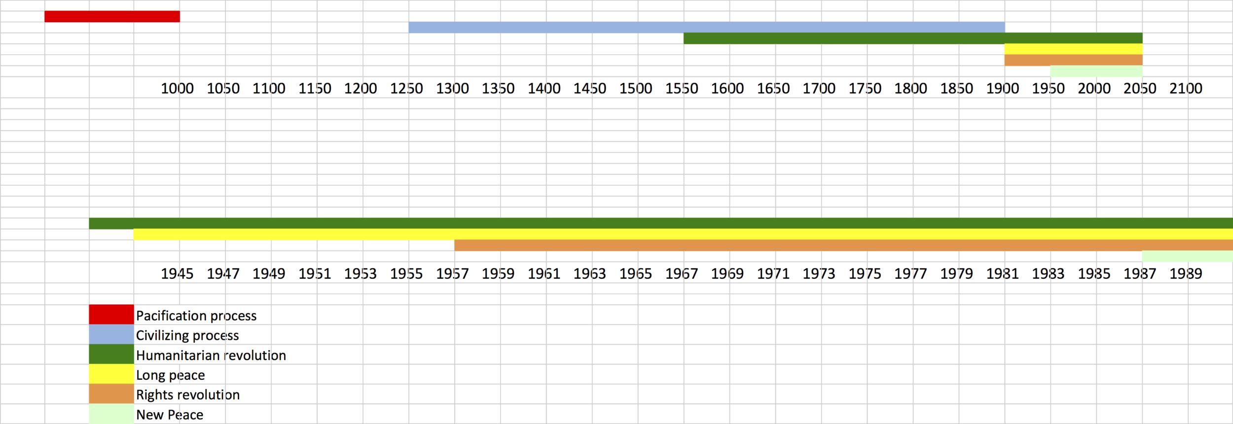 pinker Timeline