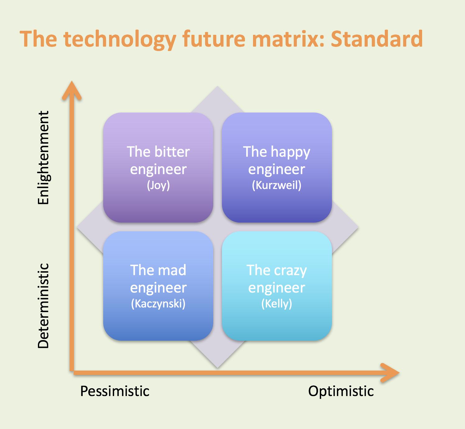 Technology matrix-Standard