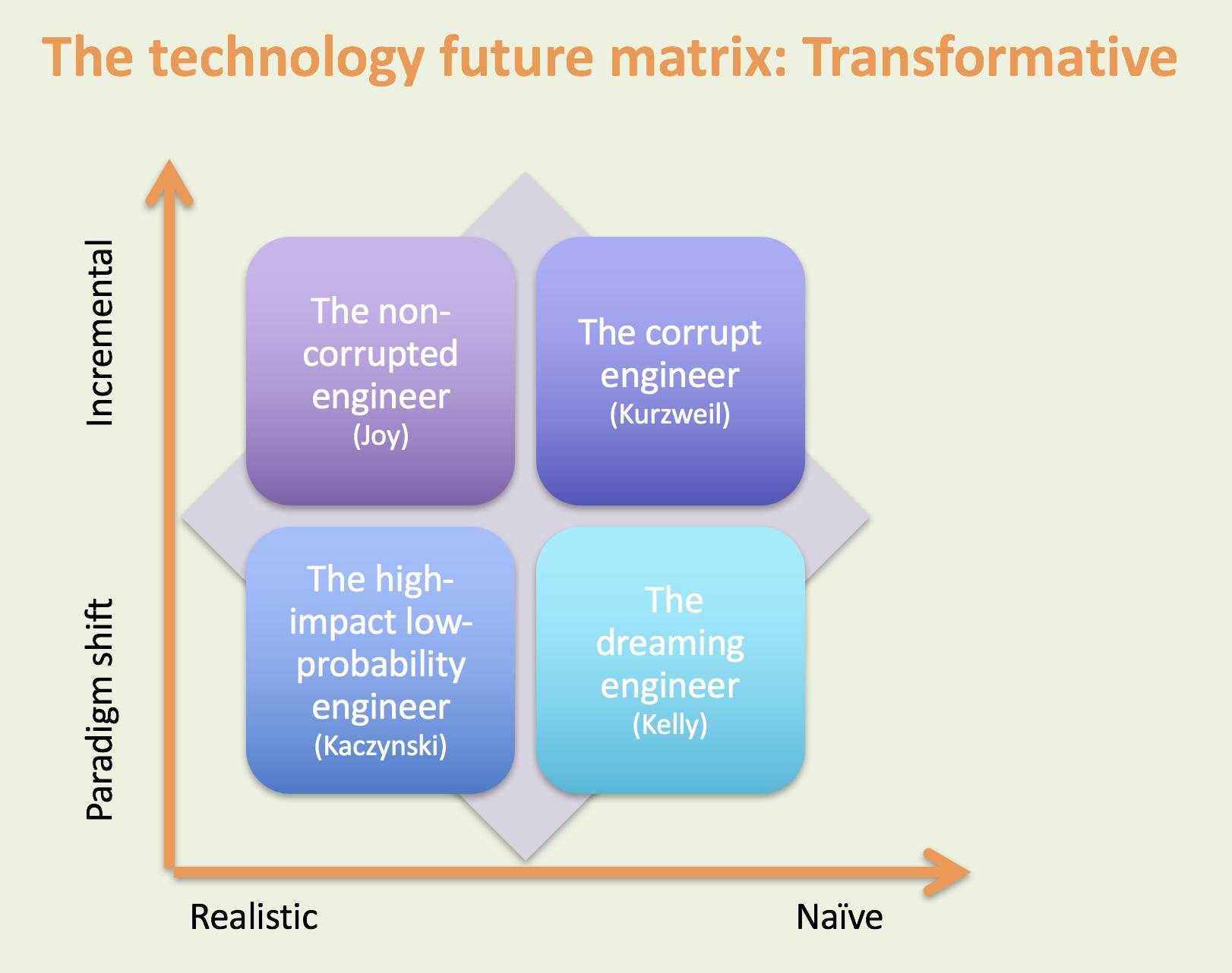 technology Matrix-transformative