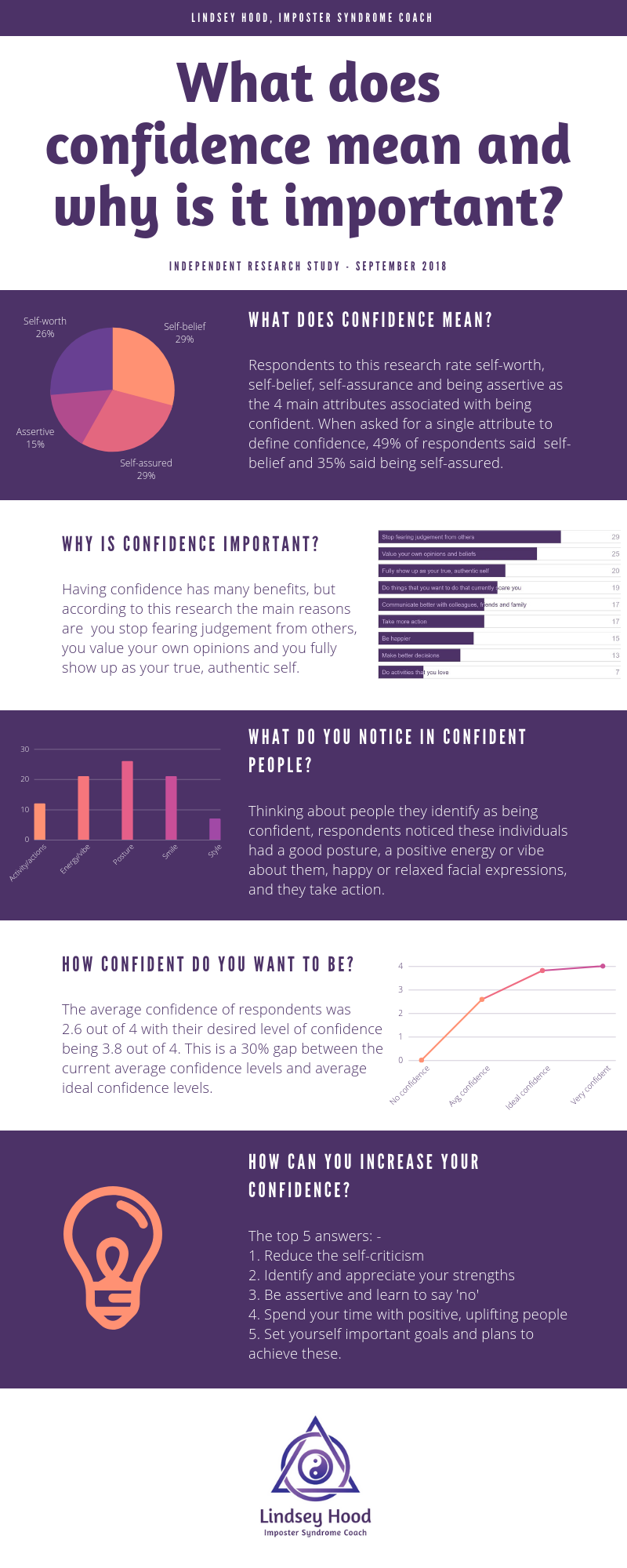 Lindsey Hood Imposter Syndrome Coach Confidence Infographic.png