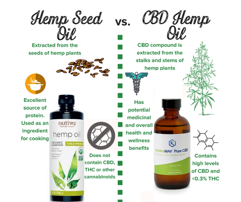 Beware - CBD isn't found in every part of the hemp plant, and some companies take advantage of this by marketing hemp seed oil, which contains no CBD. While still healthy, hemp seed oil doesn't provide all the benefits of CBD.