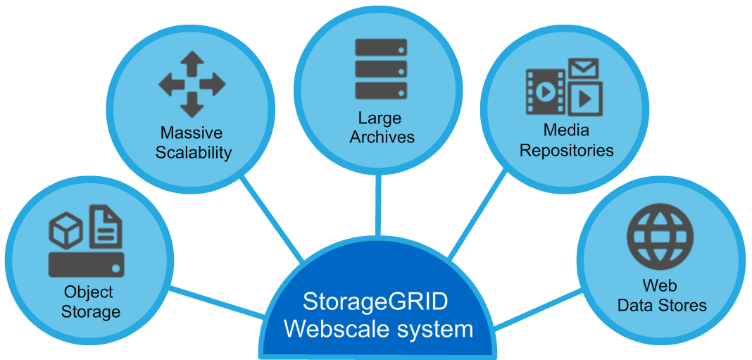 StorageGRID Webscal system.png