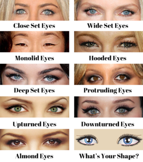 What's your eye shape? -