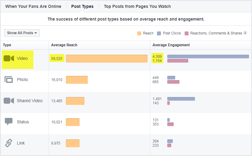 Although this is only one example of a client I manage, their video content generates 300% more engagement and reach than any other type of content that they post on their page!