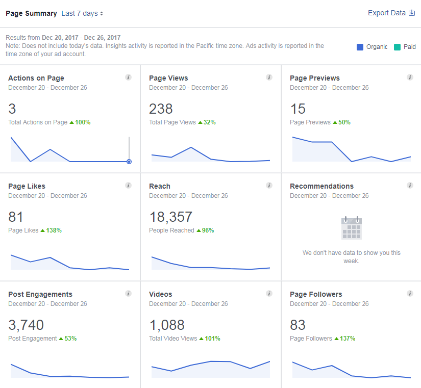 Your Facebook Page Summary gives a detailed look over all of the activity across the board for your page.