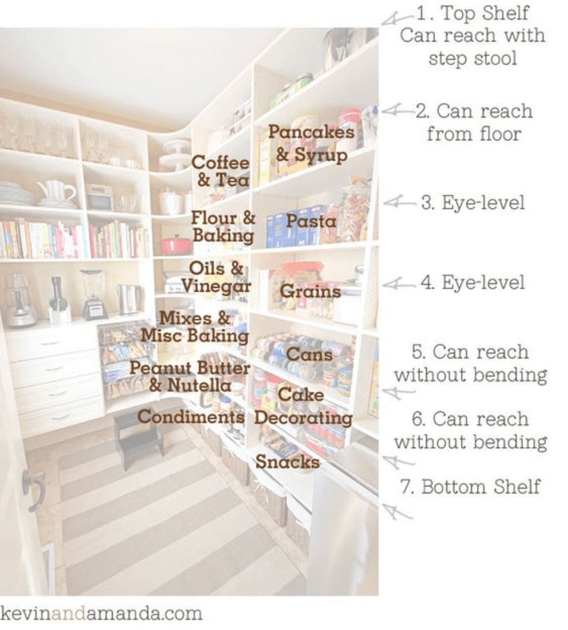 Anne White Interiors Blog | back-to-school ready: pantry organization