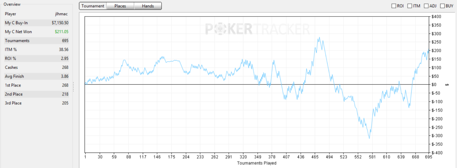 Power Up poker graph 4.PNG