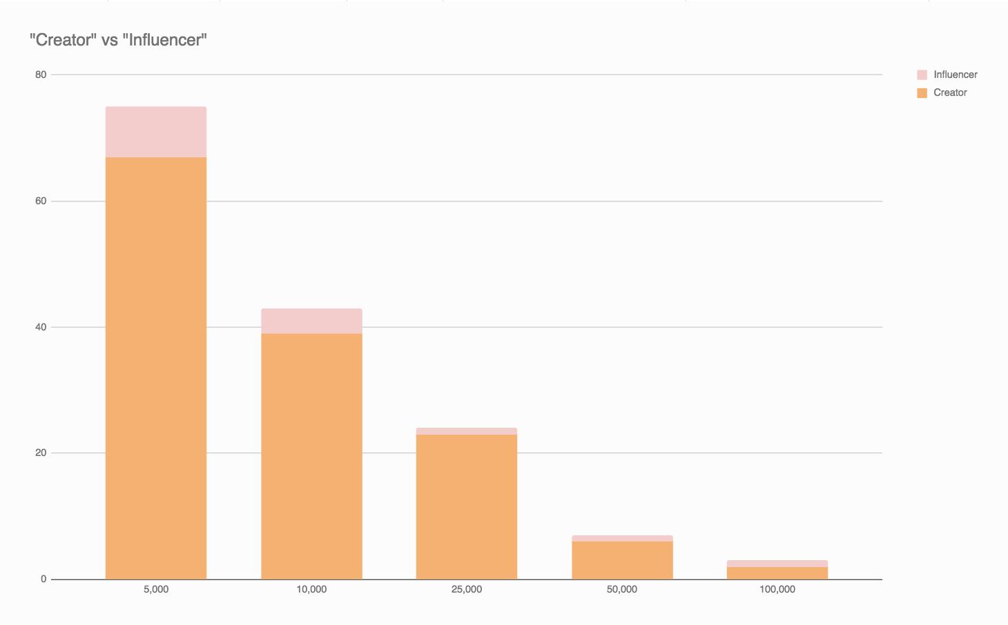influencer-news-data-creators.png