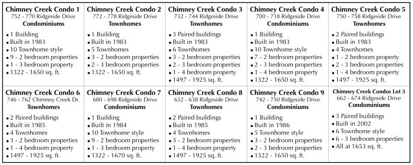 Chimney Creek Division One - Community Unit Mix