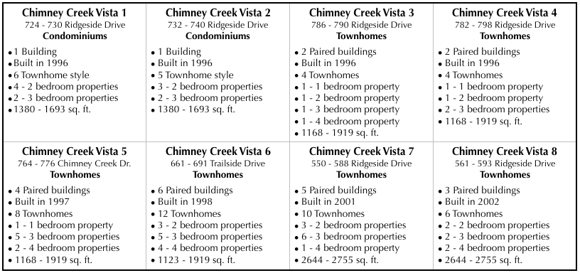 Chimney Creek Division Two - Unit Mix