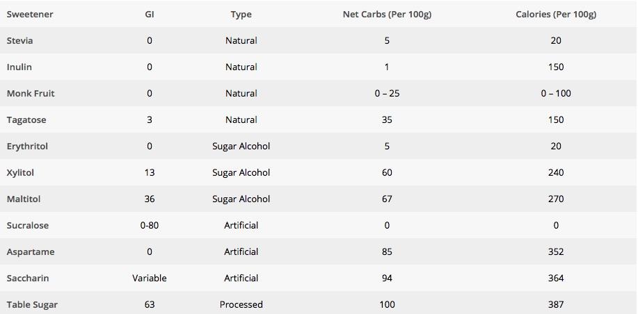 Sweeteners.jpg