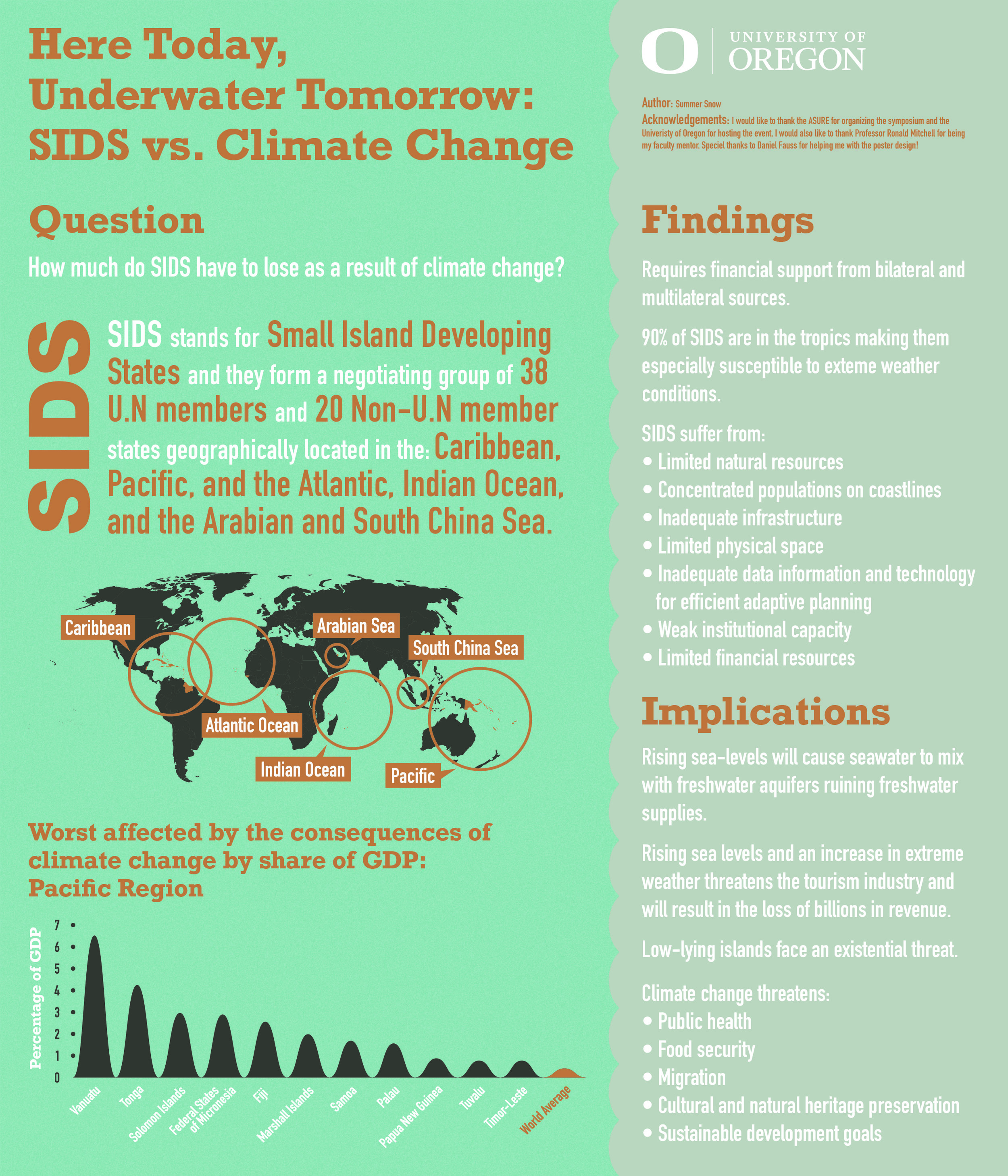 "Sources:    UNFCCC. ""Climate Change Small Island Developing States.""  Https://Unfccc.int , 2015, pp. 1–32., unfccc.int/resource/docs/publications/cc_sids.pdf.    UN-OHRLLS. ""SMALL ISLAND DEVELOPING STATES IN NUMBERS.""  Climate Change Edition 2015 , 2015, pp. 1–44., sustainabledevelopment.un.org/content/documents/2189SIDS-IN-NUMBERS-CLIMATE-CHANGE-EDITION_2015.pdf."