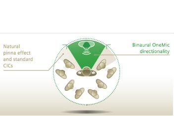 Deane&Co Signia Binaural OneMic.jpg