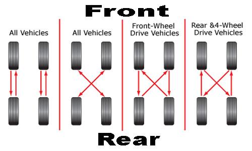 tire-rotation.jpg