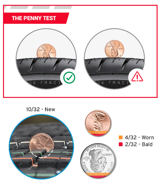 A Quick Test to Evaluate Your Tires