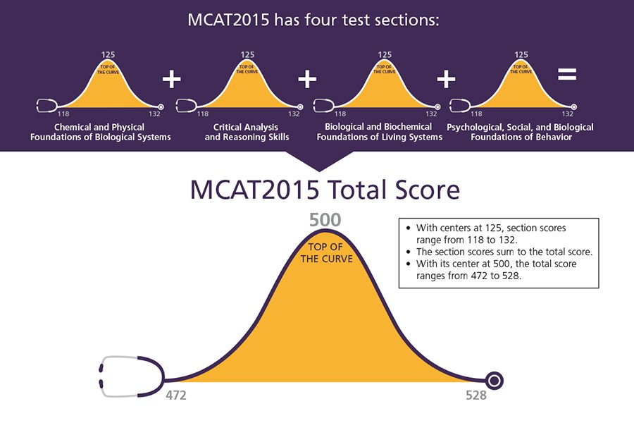 Graphic 1: Raw MCAT scores (Source:    AAMC   )