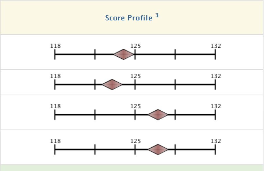 Figure 2 | MCAT Score Profile (Source:    AAMC   )