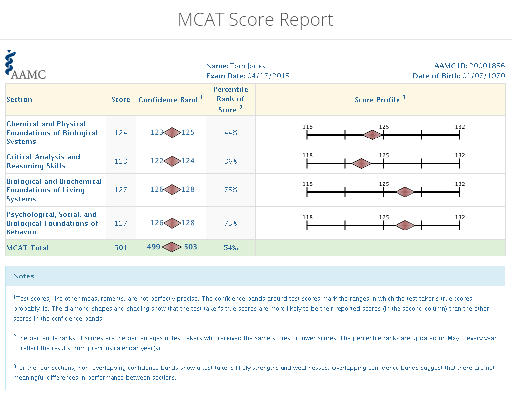 This is a sample MCAT score report. How much of it makes sense to you? If you're scratching your head in confusion, don't worry. By the end of this article, everything should be clear.
