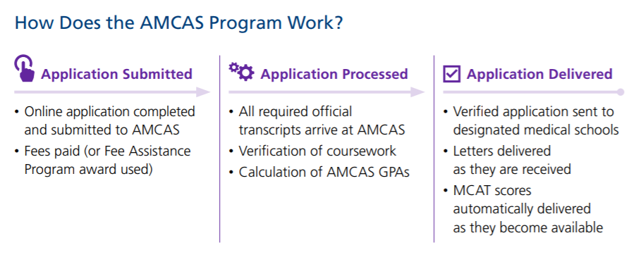 Table 1: The three steps of the AMCAS process. Source:    AAMC