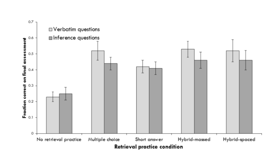 Figure 2: Effect of retrieval practice by question type: Dr. Roediger also studied how retrieval practice relates to the percentage of correct answers on an exam by question type. For all question categories, retrieval practice led to higher percentages of correct answers. Source:  Vanderbilt University