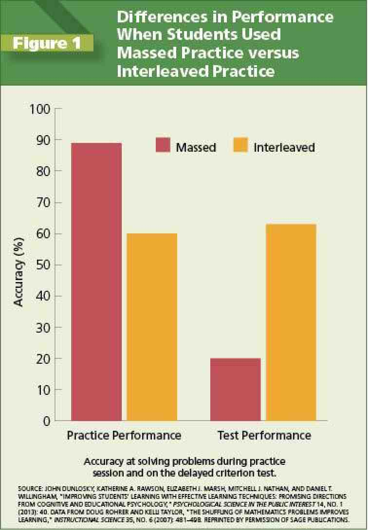 Figure 3 : Dunlosky et al. demonstrated the positive effects on test performance garnered by interleaved practice. Although massed practice may yield higher practice test results, this strategy led to high rates of loss of information as opposed to the retention of concepts when using interleaved practice. Source:  American Federation of Teachers