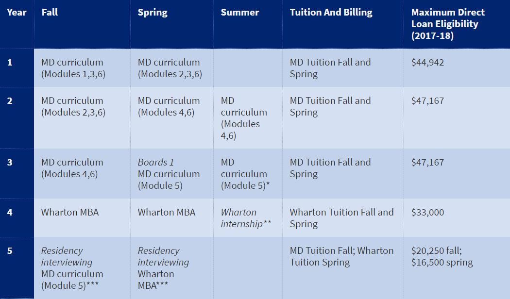 Perelman School of Medicine 's five year curriculum for the combined M.D./M.B.A.