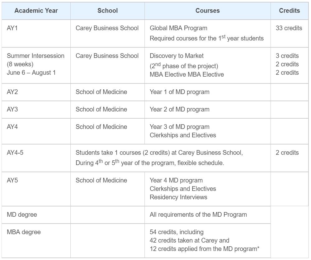 Johns Hopkins University M.D./M.B.A. curriculum structure  (example)