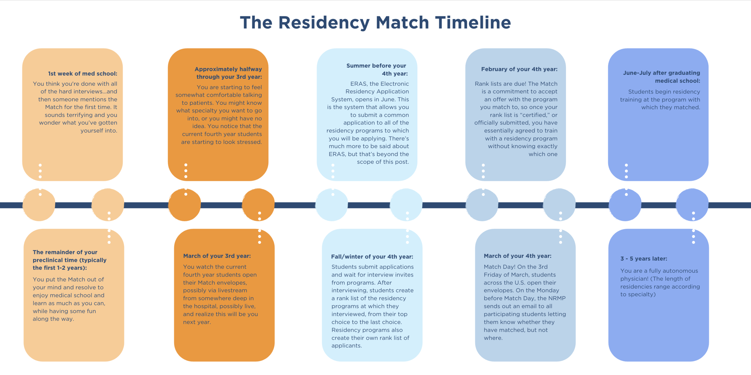 Residency+Match+Timeline.png