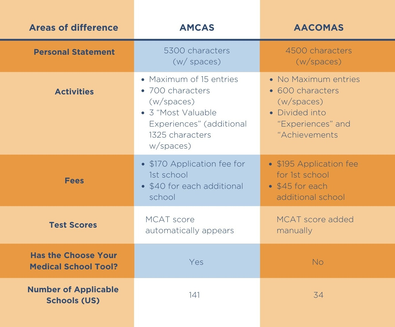 A chart to explain the differences between the AMCAS and AACOMAS applications.