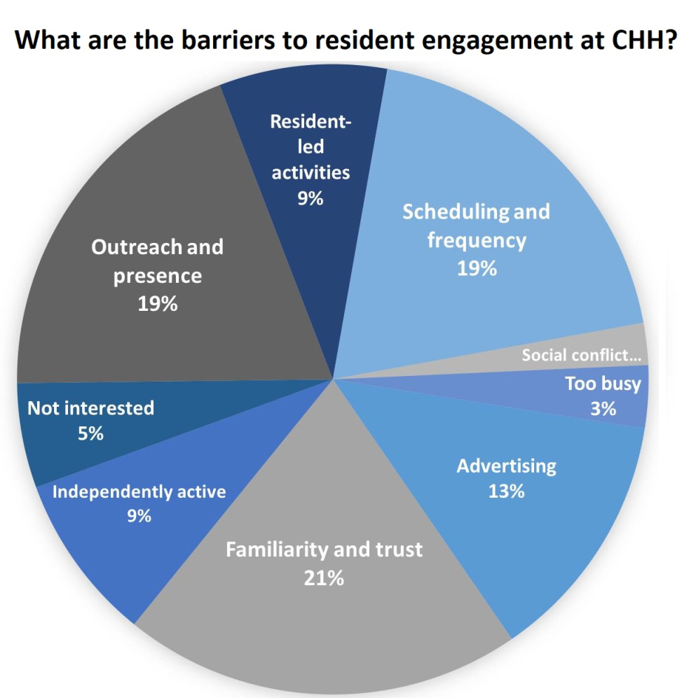 The results from the in-person resident surveys, highlighting the most significant barriers to accessing the wellness programs