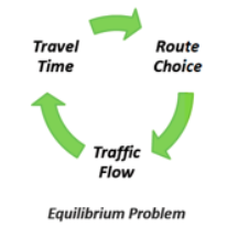 Traffic assignment equilibrium loop