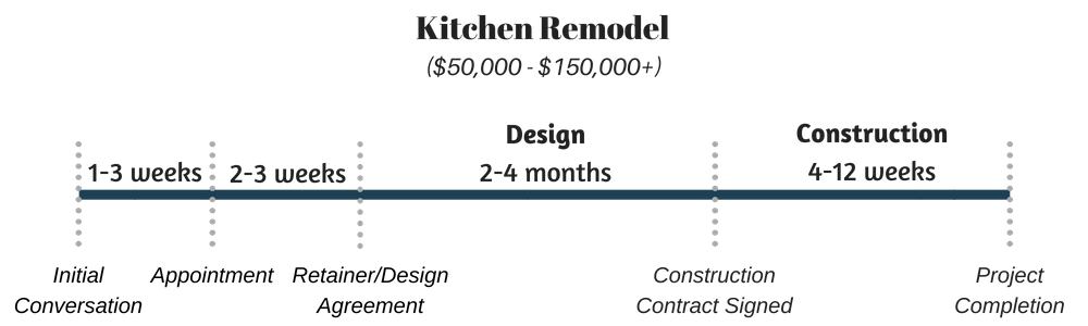 Kitchen Remodel timeline and budget Infographic(1).png