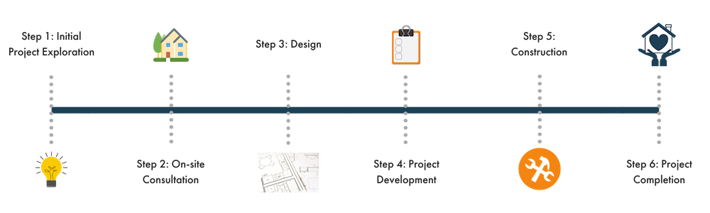 Process Infographic(1).png