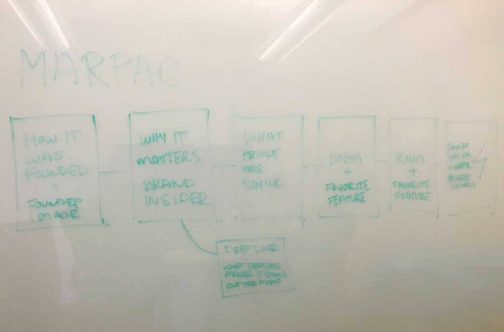 Initial whiteboard brainstorm story flow map that we decided not to use and replaced with the bulleted list above.
