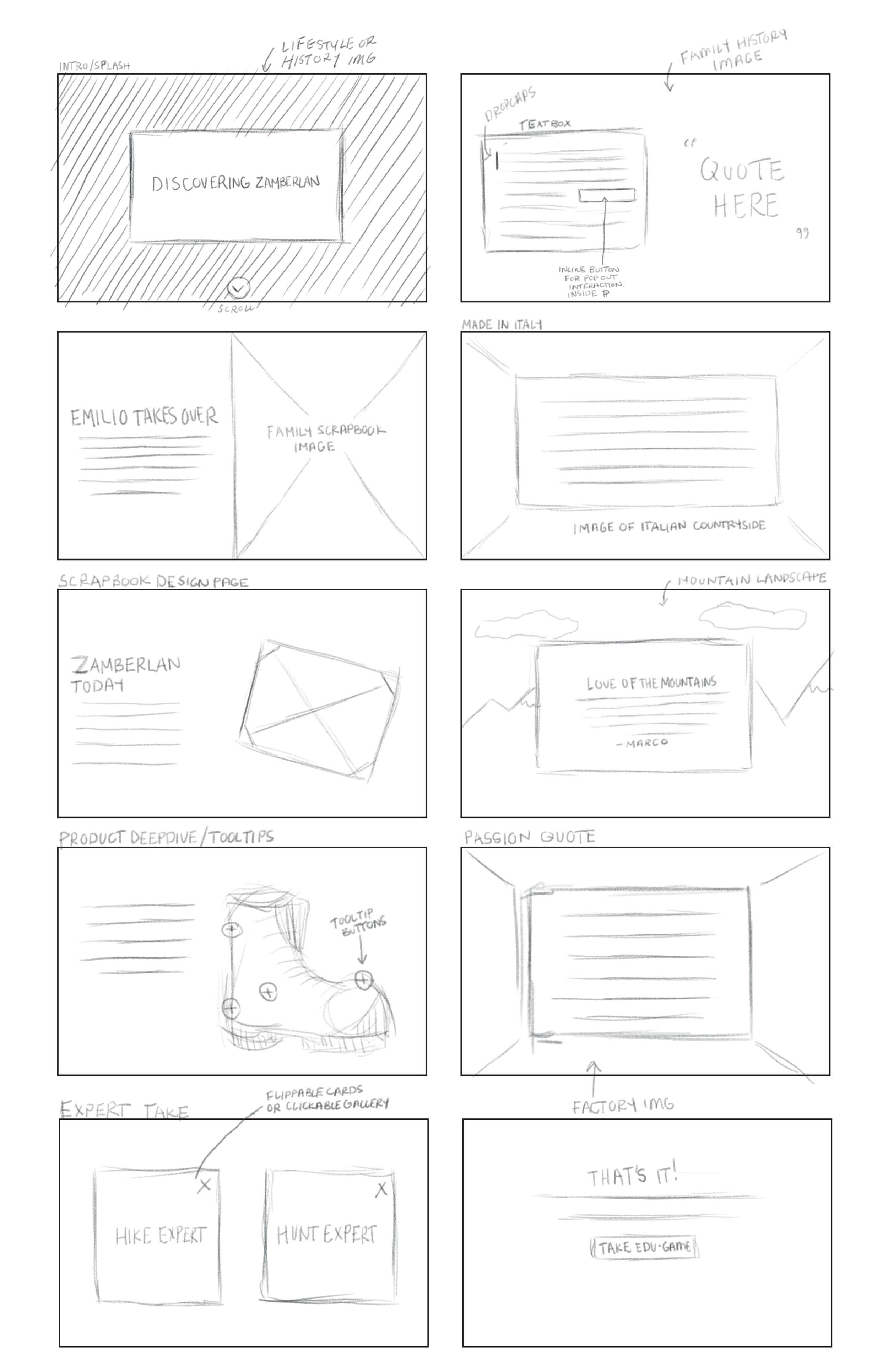 Sketches for Zamberlan eLearning campaign design and content layout