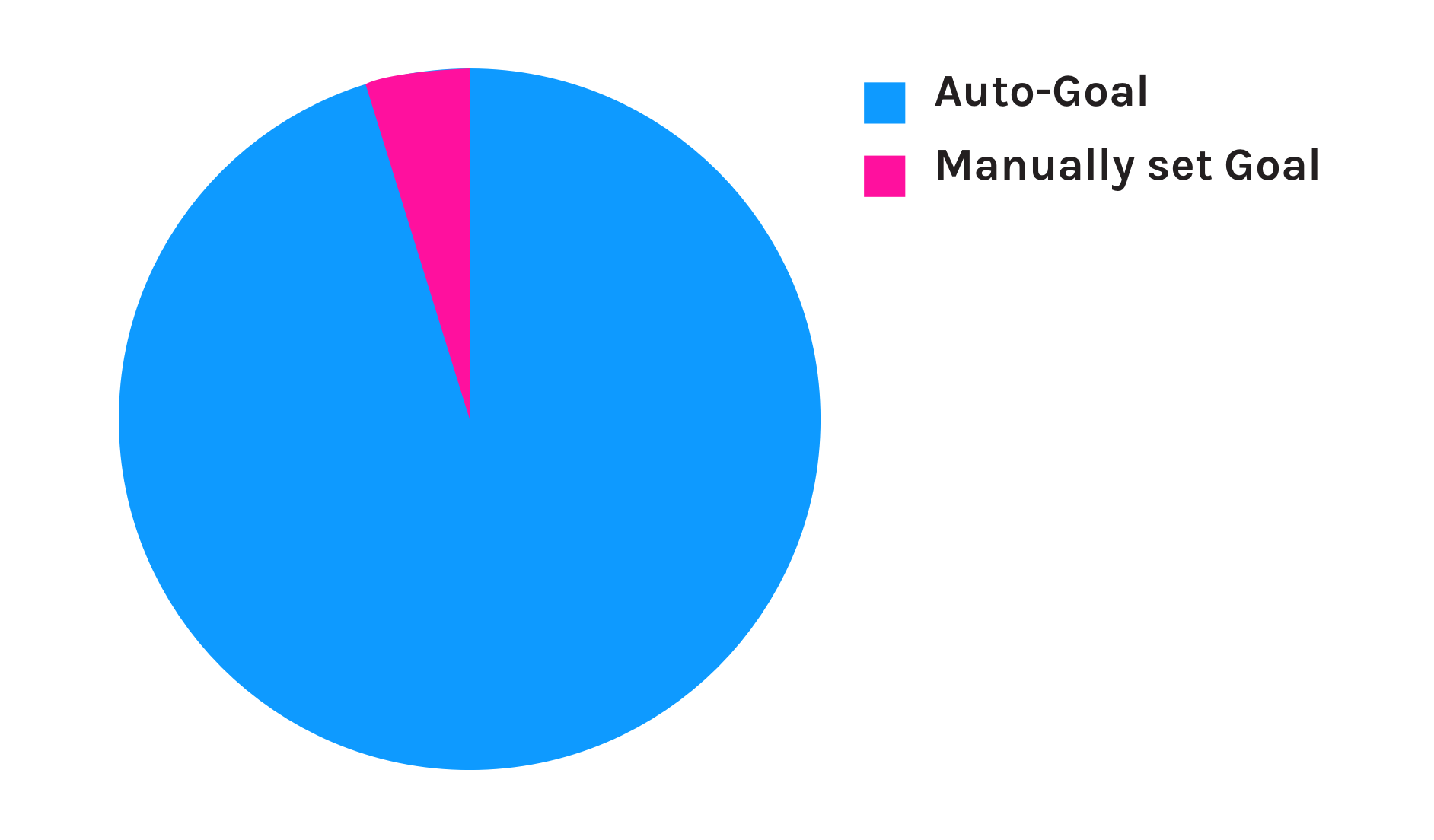 Manually set GoalAuto-Goal.png