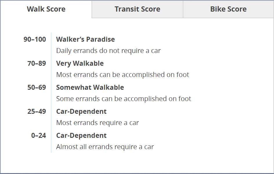 Walk Scores tiers