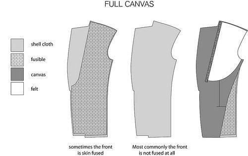 Full-Canvas-Tailoring.jpg